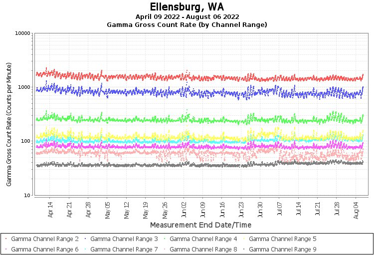 Ellensburg, WA - Gamma Gross Count Rate (by Channel Range) Graph