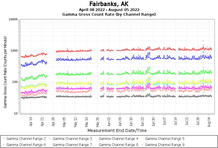 Fairbanks, AK - Gamma Gross Count Rate (by Channel Range) Graph