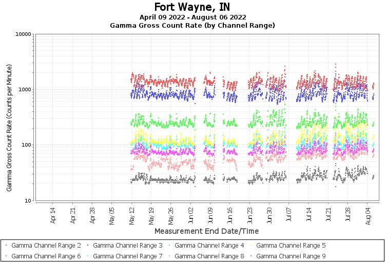 Fort Wayne, IN - Gamma Gross Count Rate (by Channel Range) Graph