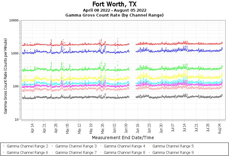Fort Worth, TX - Gamma Gross Count Rate (by Channel Range) Graph