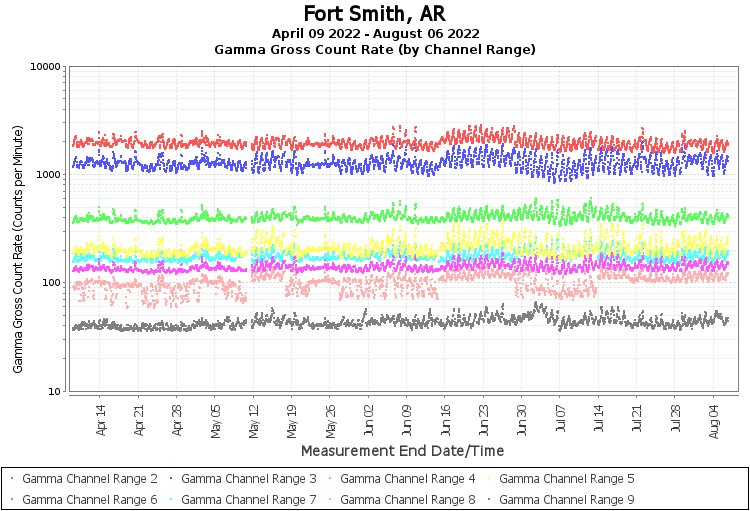Fort Smith, AR - Gamma Gross Count Rate (by Channel Range) Graph
