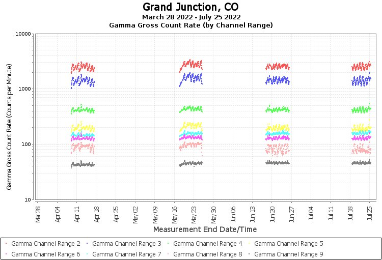 Grand Junction, CO - Gamma Gross Count Rate (by Channel Range) Graph