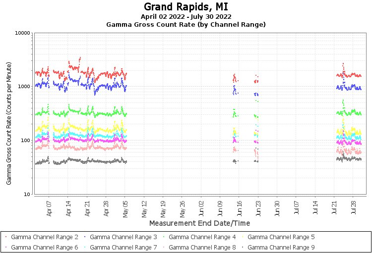 Grand Rapids, MI - Gamma Gross Count Rate (by Channel Range) Graph