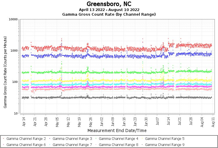 Greensboro, NC - Gamma Gross Count Rate (by Channel Range) Graph