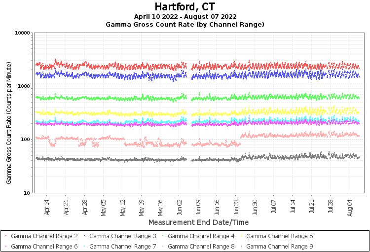 Hartford, CT - Gamma Gross Count Rate (by Channel Range) Graph