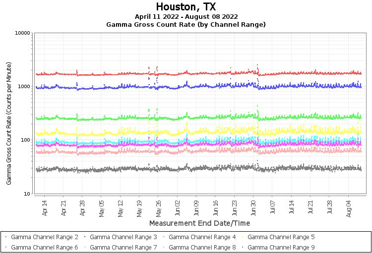 Houston, TX - Gamma Gross Count Rate (by Channel Range) Graph