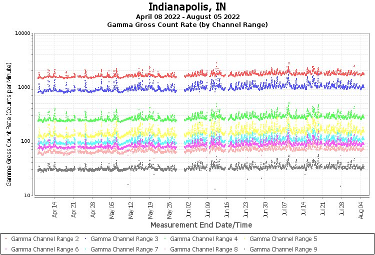 Indianapolis, IN - Gamma Gross Count Rate (by Channel Range) Graph