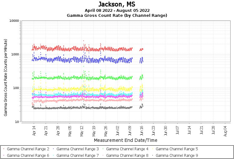 Jackson, MS - Gamma Gross Count Rate (by Channel Range) Graph