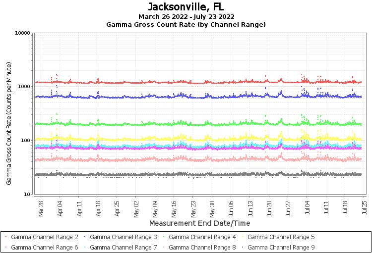 Jacksonville, FL - Gamma Gross Count Rate (by Channel Range) Graph