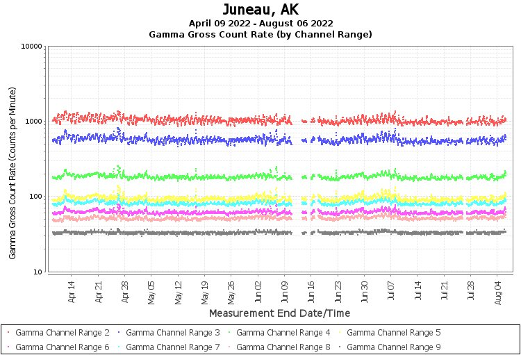 Juneau, AK - Gamma Gross Count Rate (by Channel Range) Graph