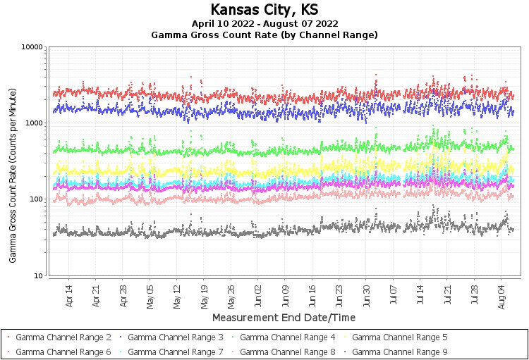 Kansas City, KS - Gamma Gross Count Rate (by Channel Range) Graph