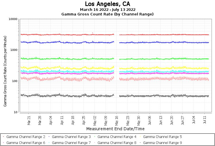 Los Angeles, CA - Gamma Gross Count Rate (by Channel Range) Graph