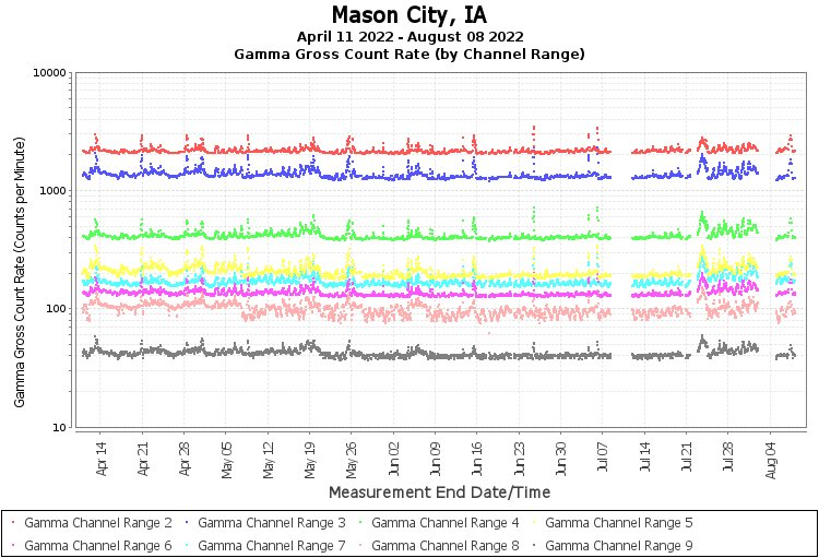 Mason City, IA - Gamma Gross Count Rate (by Channel Range) Graph