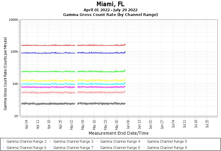 Miami, FL - Gamma Gross Count Rate (by Channel Range) Graph
