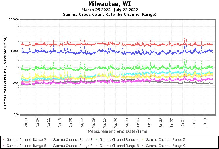 Milwaukee, WI - Gamma Gross Count Rate (by Channel Range) Graph