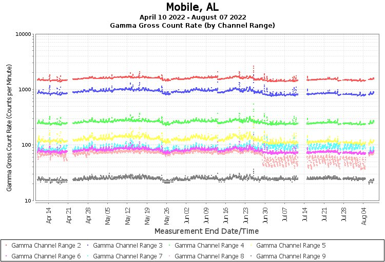 Mobile, AL - Gamma Gross Count Rate (by Channel Range) Graph