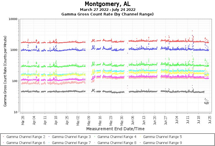 Montgomery, AL - Gamma Gross Count Rate (by Channel Range) Graph