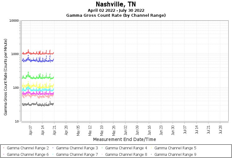 Nashville, TN - Gamma Gross Count Rate (by Channel Range) Graph