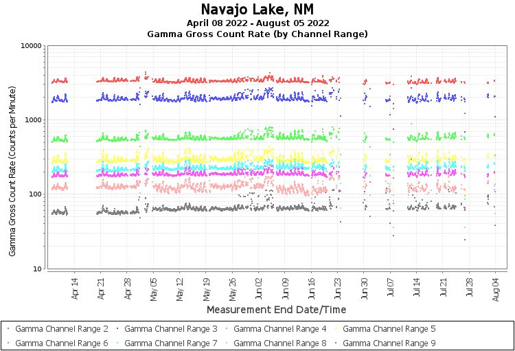Navajo Lake, NM - Gamma Gross Count Rate (by Channel Range) Graph