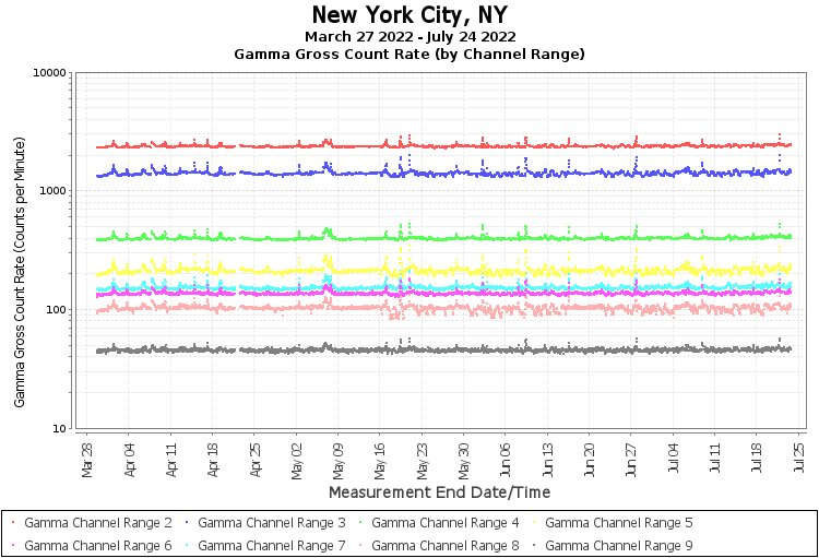 New York City, NY - Gamma Gross Count Rate (by Channel Range) Graph
