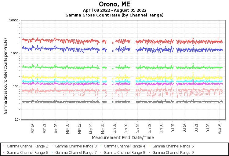 Orono, ME  - Gamma Gross Count Rate (by Channel Range) Graph