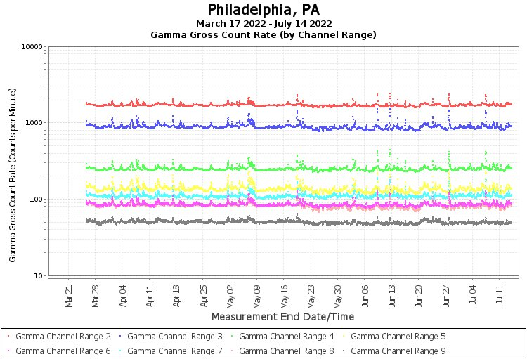 Philadelphia, PA - Gamma Gross Count Rate (by Channel Range) Graph