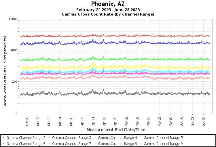 Phoenix, AZ - Gamma Gross Count Rate (by Channel Range) Graph