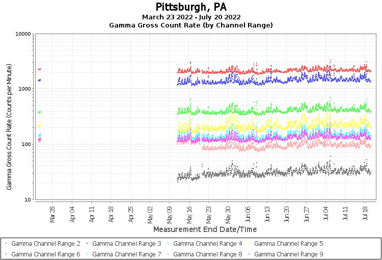 Pittsburgh, PA - Gamma Gross Count Rate (by Channel Range) Graph