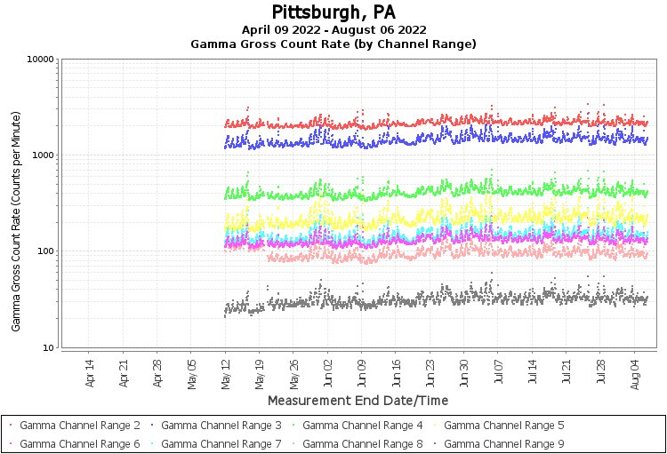 RadNet Air Data From Pittsburgh, PA | RadNet | US EPA