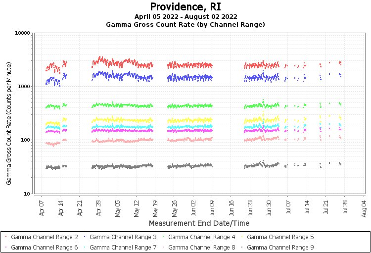 Providence, RI - Gamma Gross Count Rate (by Channel Range) Graph