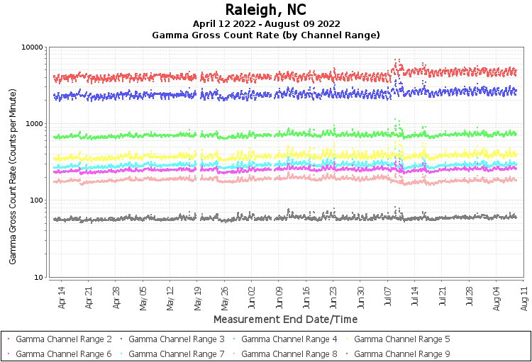 Raleigh, NC - Gamma Gross Count Rate (by Channel Range) Graph
