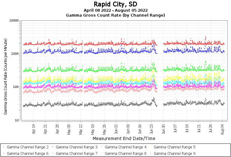 Rapid City, SD - Gamma Gross Count Rate (by Channel Range) Graph
