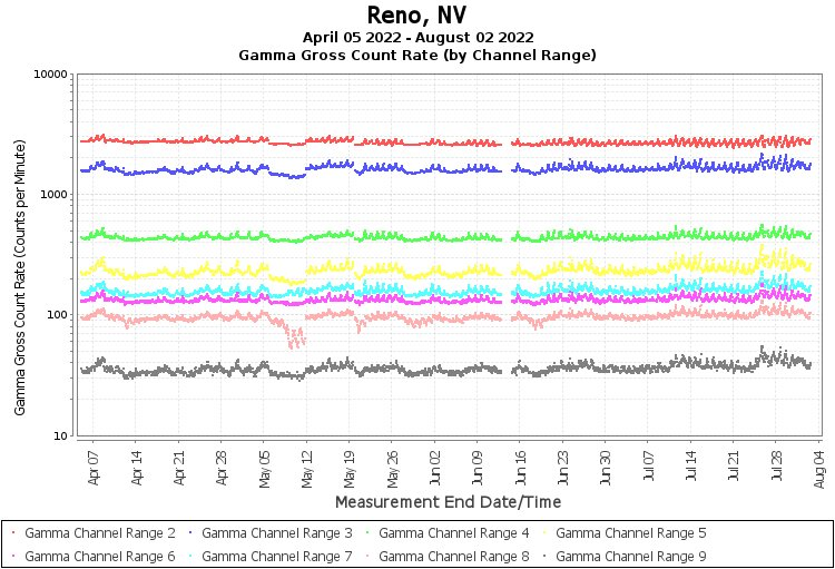 Reno, NV - Gamma Gross Count Rate (by Channel Range) Graph