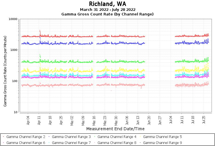 Richland, WA- Gamma Gross Count Rate (by Channel Range) Graph
