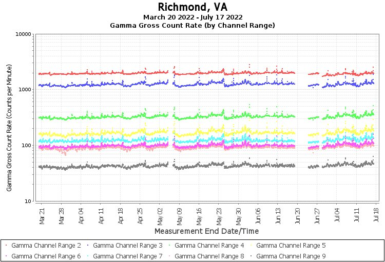Richmond, VA - Gamma Gross Count Rate (by Channel Range) Graph