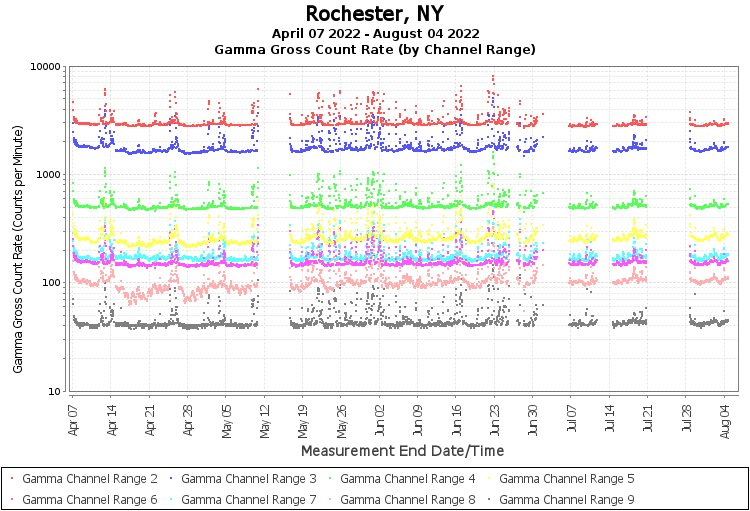 Rochester, NY - Gamma Gross Count Rate (by Channel Range) Graph