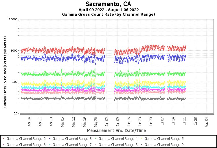 Sacramento, CA - Gamma Gross Count Rate (by Channel Range) Graph