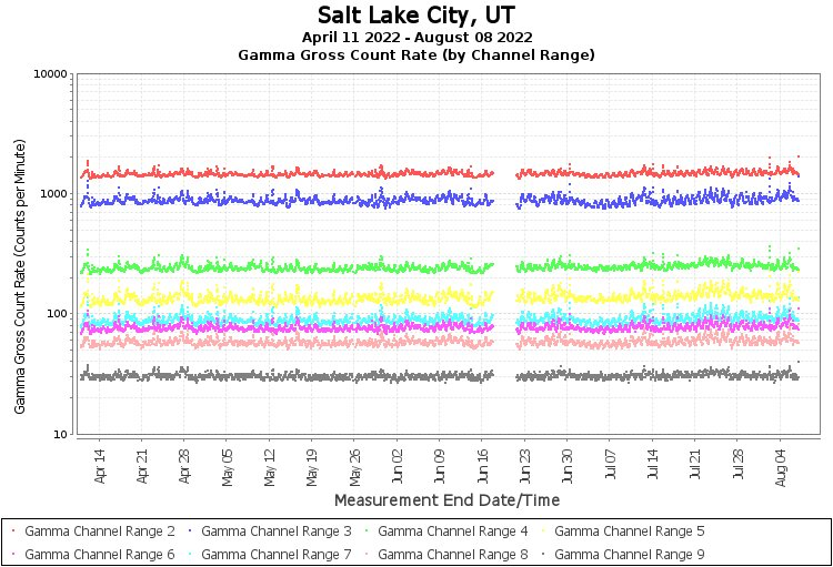 Salt Lake City, UT - Gamma Gross Count Rate (by Channel Range) Graph