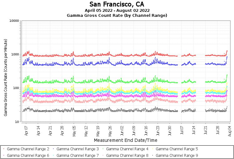 San Francisco, CA - Gamma Gross Count Rate (by Channel Range) Graph