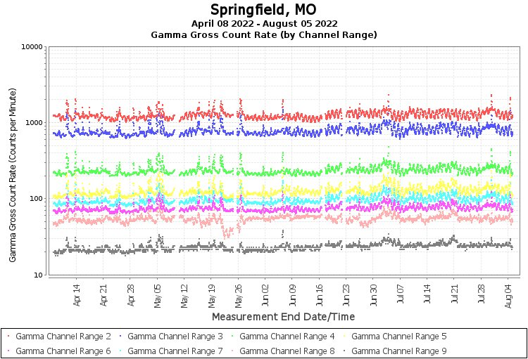 Springfield, MO - Gamma Gross Count Rate (by Channel Range) Graph