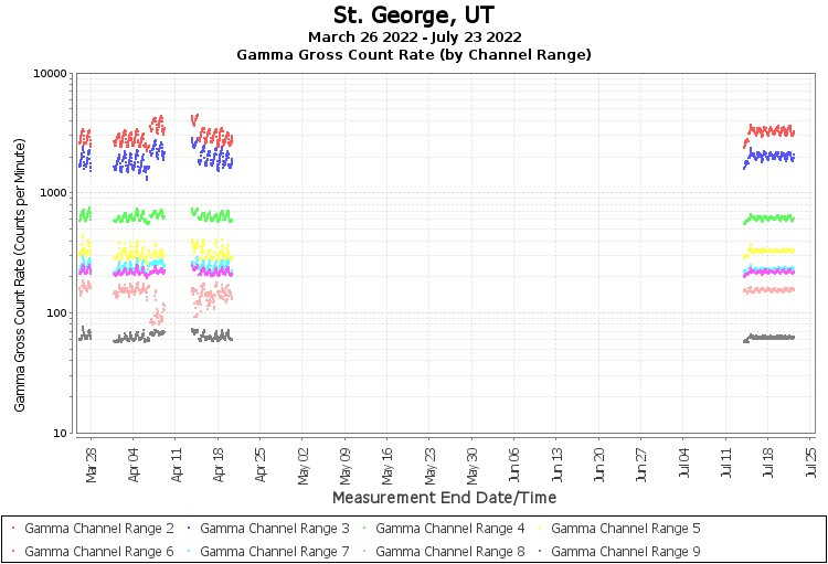 St. George, UT - Gamma Gross Count Rate (by Channel Range) Graph