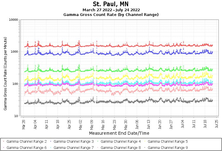 St. Paul, MN - Gamma Gross Count Rate (by Channel Range) Graph