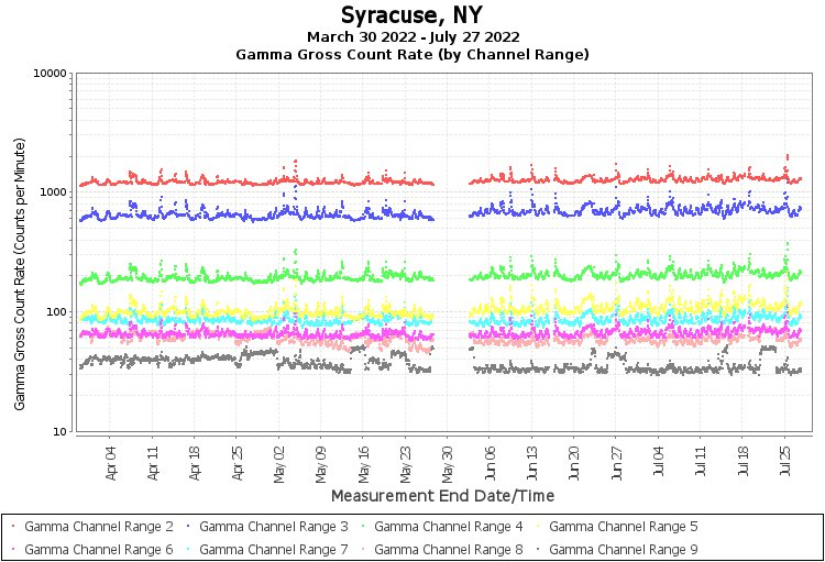 Syracuse, NY - Gamma Gross Count Rate (by Channel Range) Graph