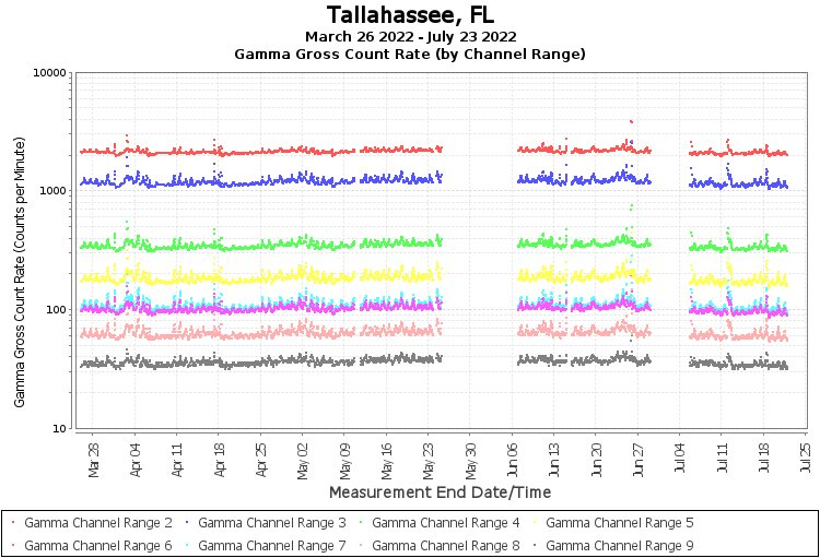 Tallahassee, FL - Gamma Gross Count Rate (by Channel Range) Graph