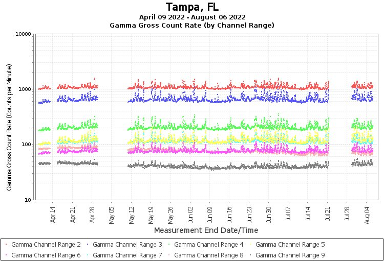 Tampa, FL - Gamma Gross Count Rate (by Channel Range) Graph