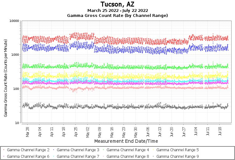 Tucson, AZ - Gamma Gross Count Rate (by Channel Range) Graph