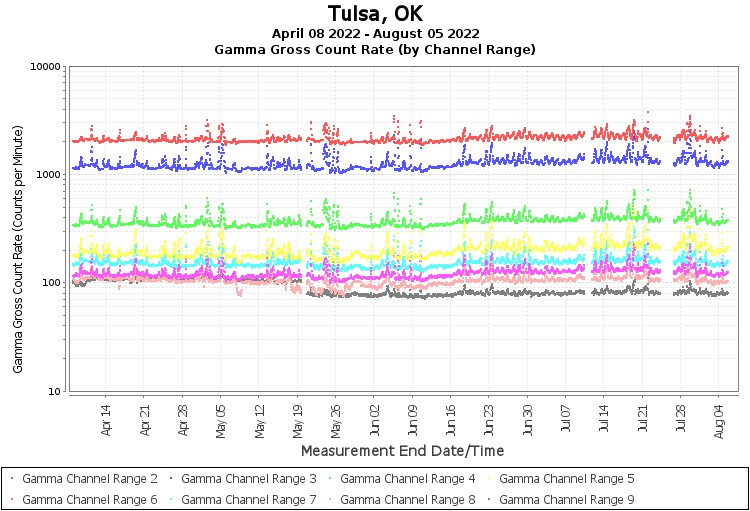 Tulsa, OK - Gamma Gross Count Rate (by Channel Range) Graph