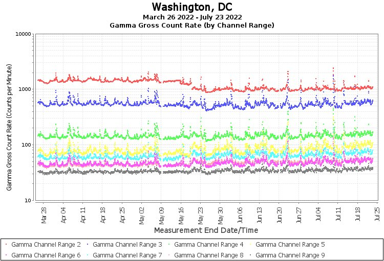 Washington, DC - Gamma Gross Count Rate (by Channel Range) Graph