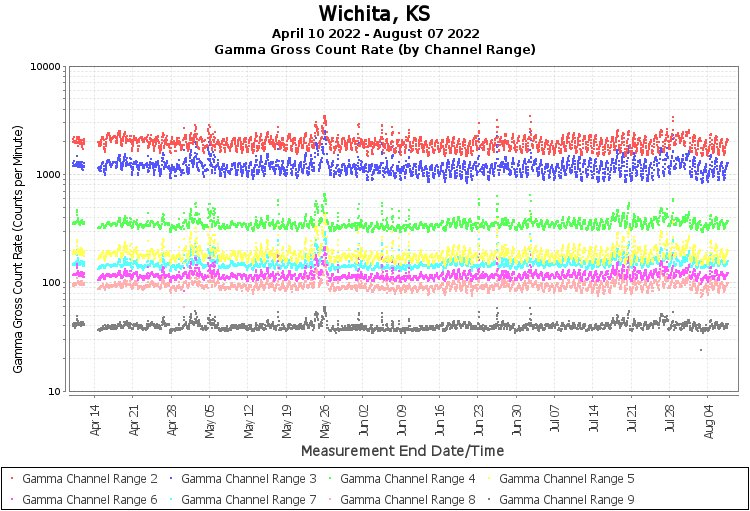 Wichita, KS - Gamma Gross Count Rate (by Channel Range) Graph