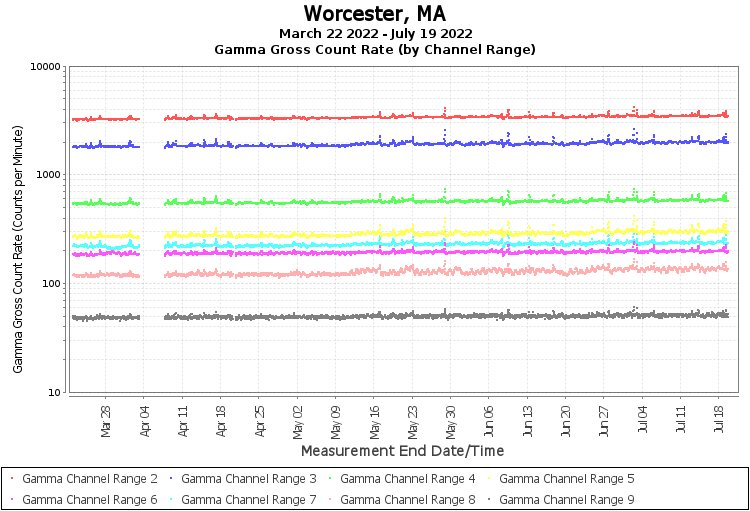 Worcester, MA - Gamma Gross Count Rate (by Channel Range) Graph